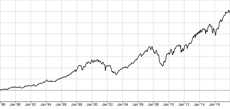 Graph showing the FTSE All Share index from 1987 to 2017 as a wobbly but upward black line