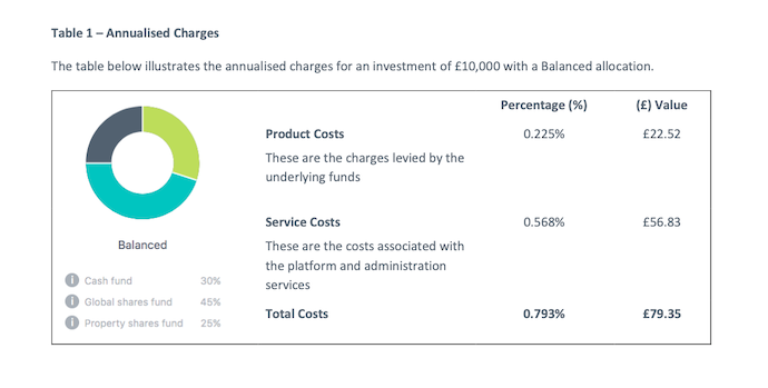 Screen grab of Moneybox annualised charges illustration